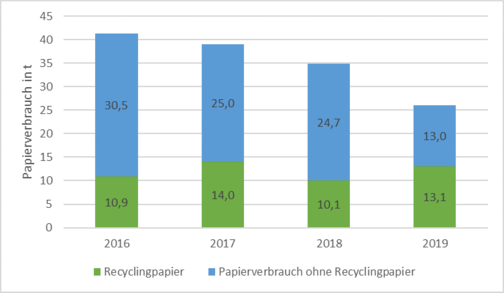 The diagram shows the annual paper consumption, between 2016 - 2019