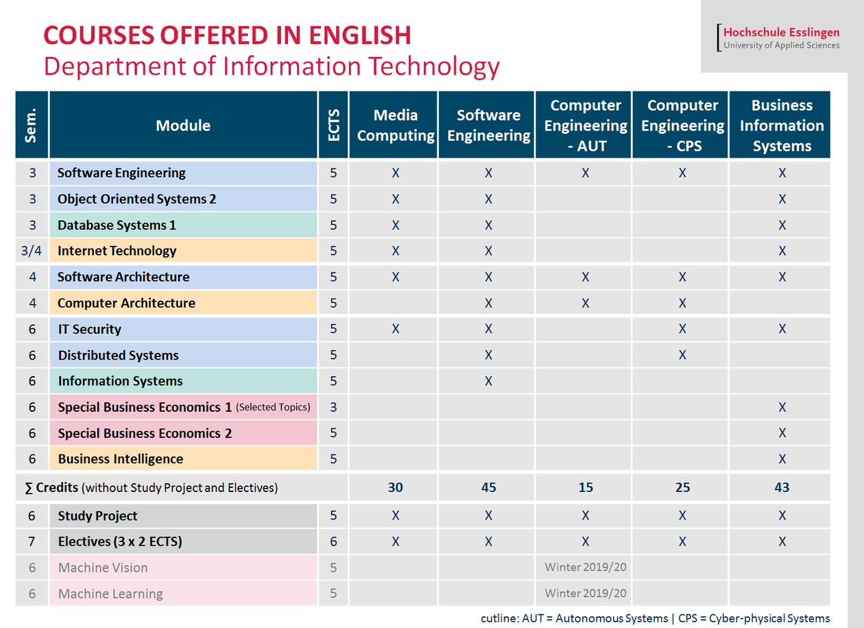 Overview of all available English language modules