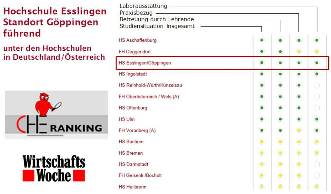 The chart shows that the Hochschule Esslingen is one of the leading universities in Germany and Austria.